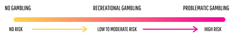 No gambling poses no risk. Recreational gambling poses moderate risk. Problematic gambling poses high risk.